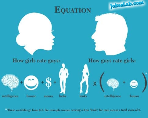 how to rate a girl and guy