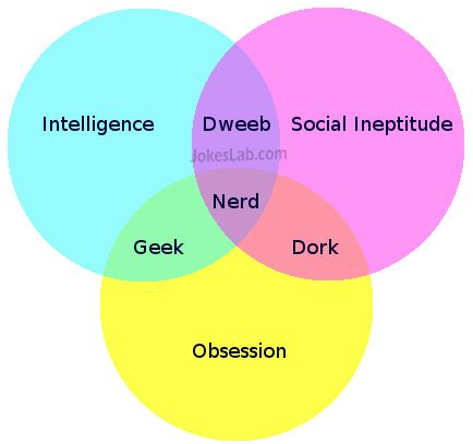 funny explanation of nerd, geek, dork, and dweeb